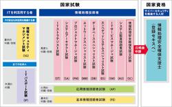 情報処理試験区分.png